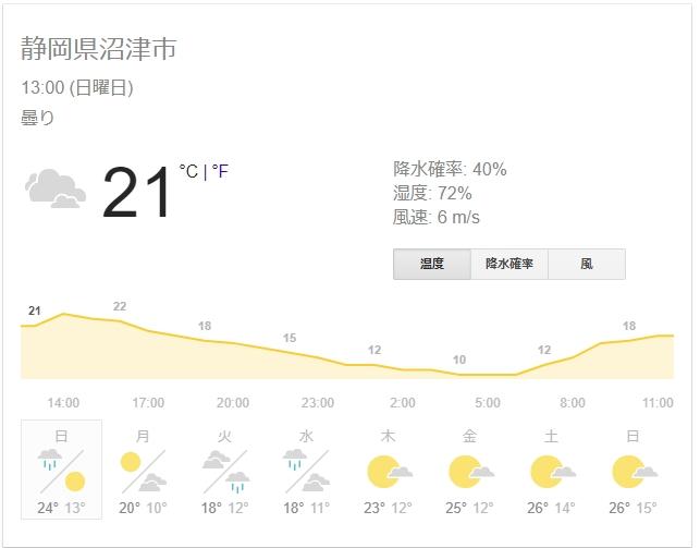 沼津 今日の天気 気温