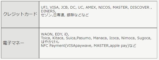 沼津港 クレジットカード 電子マネー NFCモバイル