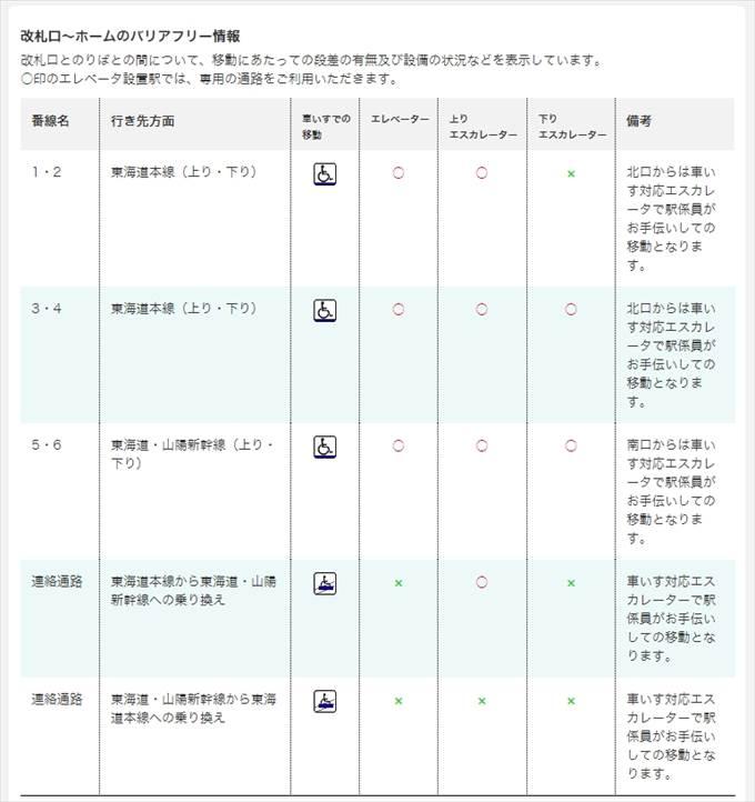 沼津港 新幹線は熱海駅乗り換えがラク